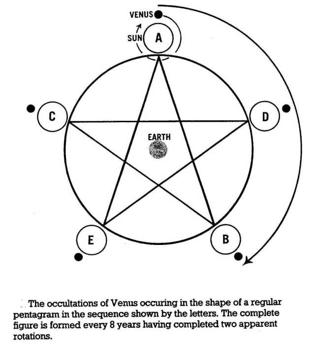 Occultations of Venus