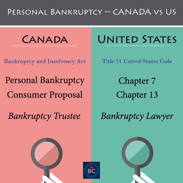 chapter-7-13-bankruptcy