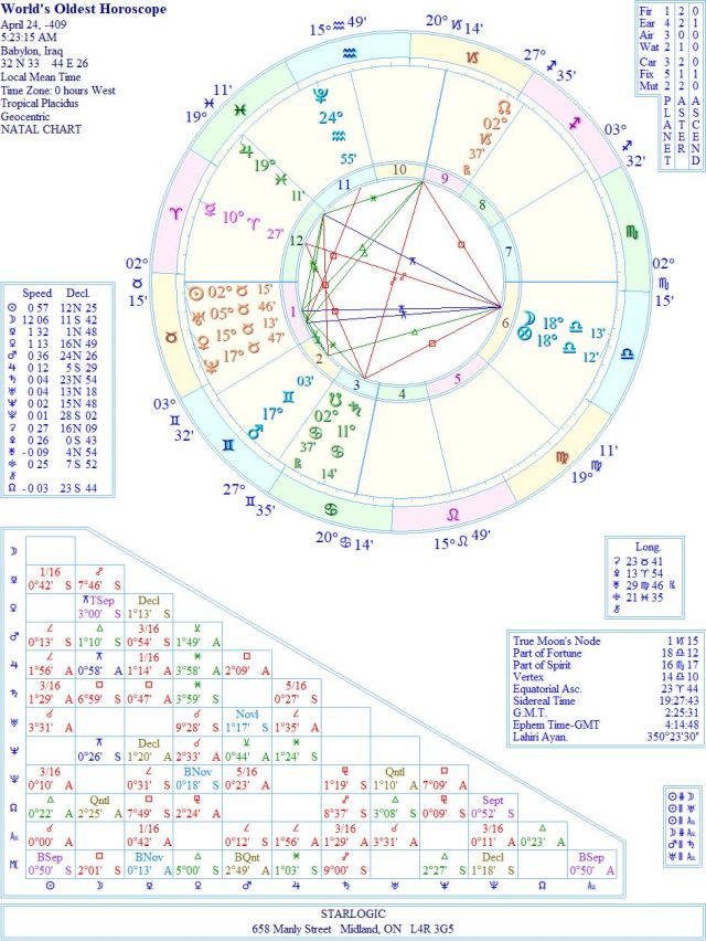 HoroscopeWorld'sOldestWREJC1