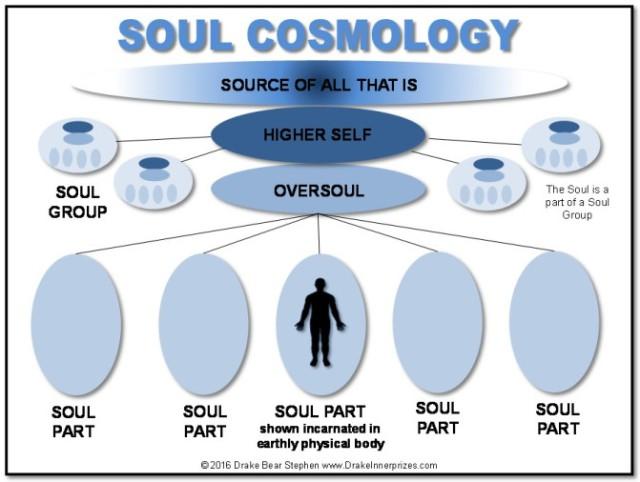 soul-cosmology1
