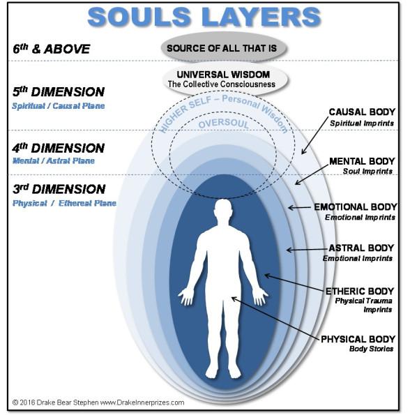 soul-layers1