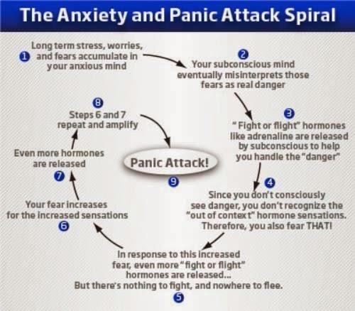 panic-attack-spiral